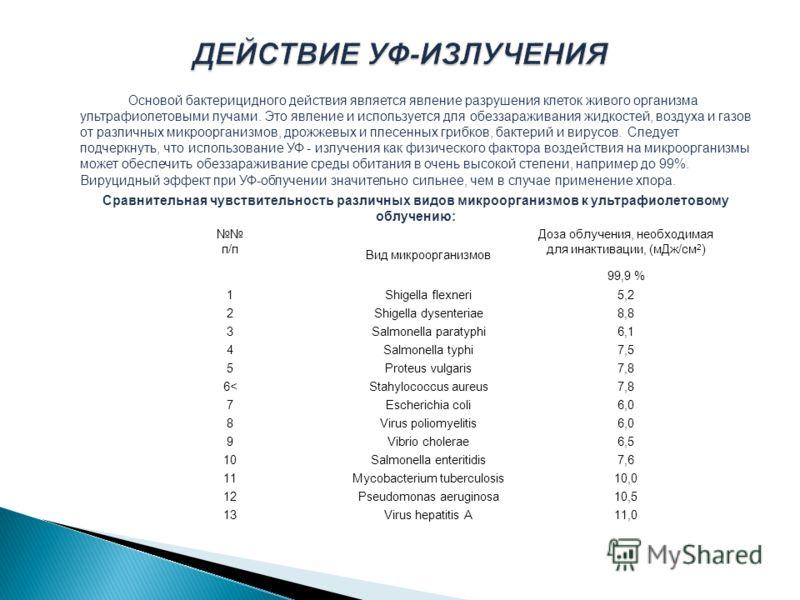 п/п Вид микроорганизмов Доза облучения, необходимая для инактивации, (мДж/см 2 ) 99,9 % 1Shigella flexneri5,2 2Shigella dysenteriae8,8 3Salmonella paratyphi6,1 4Salmonella typhi7,5 5Proteus vulgaris7,8 6