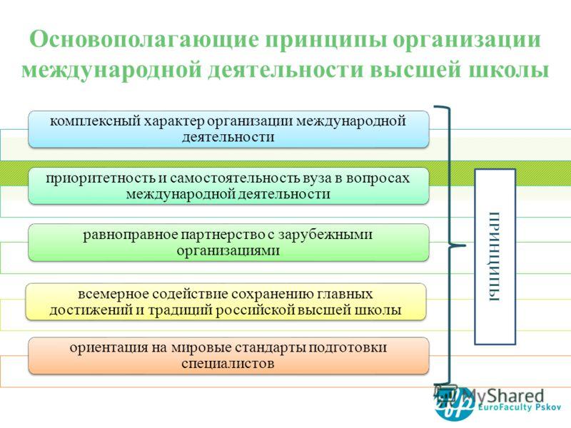 Основополагающие принципы организации международной деятельности высшей школы комплексный характер организации международной деятельности приоритетность и самостоятельность вуза в вопросах международной деятельности равноправное партнерство с зарубеж