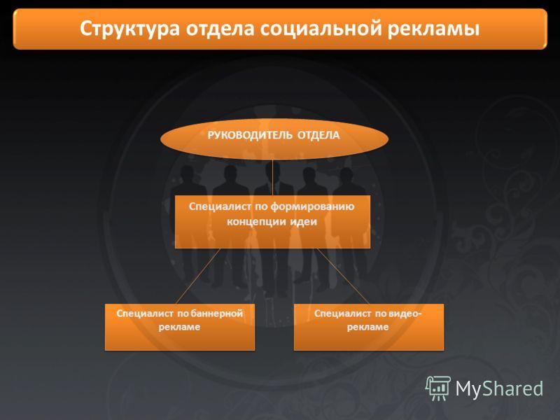 РУКОВОДИТЕЛЬ ОТДЕЛА Специалист по формированию концепции идеи Специалист по баннерной рекламе Специалист по видео- рекламе Структура отдела социальной рекламы