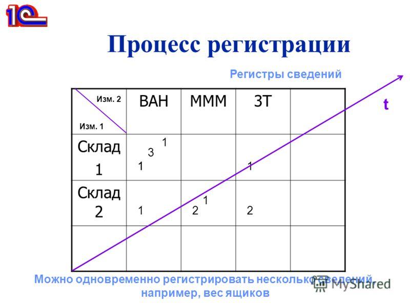 Процесс регистрации Регистры сведений ВАНМММ3Т Склад 1 Склад 2 11 22 1 3 1 1 1 Изм. 1 Изм. 2 t Можно одновременно регистрировать несколько сведений, например, вес ящиков