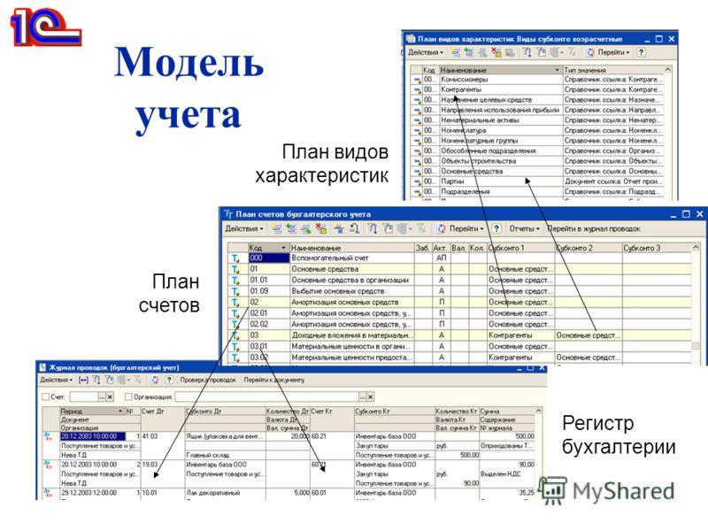 Модель учета Регистр бухгалтерии План счетов План видов характеристик