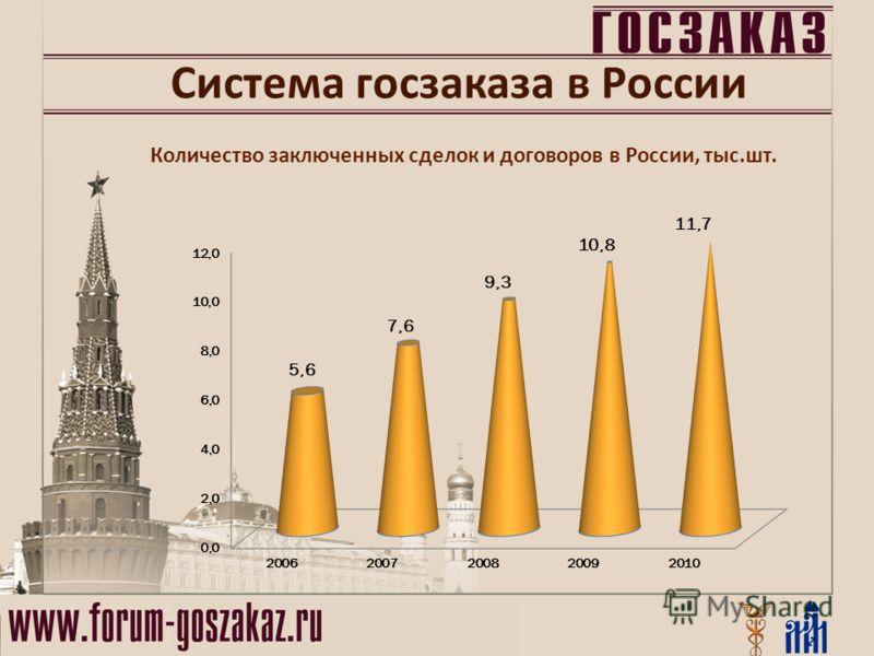 Количество заключенных сделок и договоров в России, тыс.шт. Система госзаказа в России