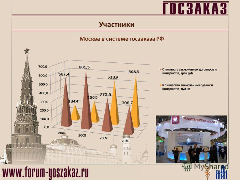 Москва в системе госзаказа РФ Участники