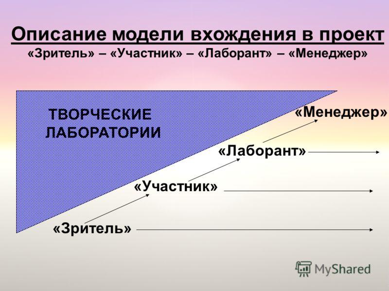 Описание модели вхождения в проект «Зритель» – «Участник» – «Лаборант» – «Менеджер» «Зритель» «Участник» «Лаборант» «Менеджер» ТВОРЧЕСКИЕ ЛАБОРАТОРИИ