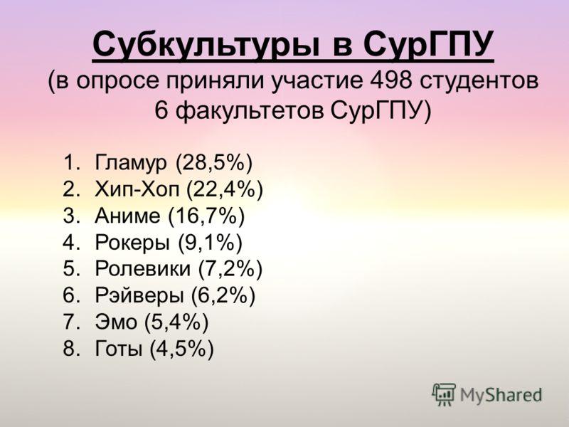 Субкультуры в СурГПУ (в опросе приняли участие 498 студентов 6 факультетов СурГПУ) 1.Гламур (28,5%) 2.Хип-Хоп (22,4%) 3.Аниме (16,7%) 4.Рокеры (9,1%) 5.Ролевики (7,2%) 6.Рэйверы (6,2%) 7.Эмо (5,4%) 8.Готы (4,5%)