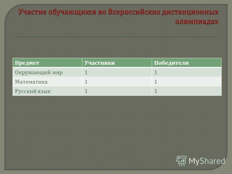 ПредметУчастникиПобедители Окружающий мир 11 Математика 11 Русский язык 11