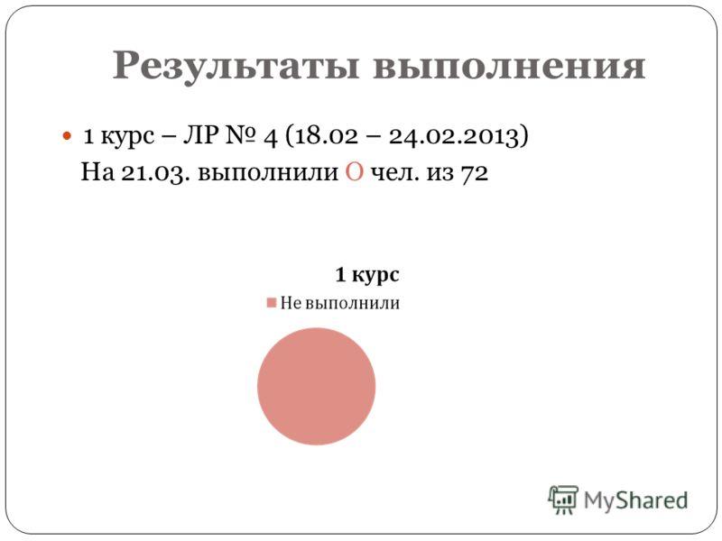 Результаты выполнения 1 курс – ЛР 4 (18.02 – 24.02.2013) На 21.03. выполнили О чел. из 72