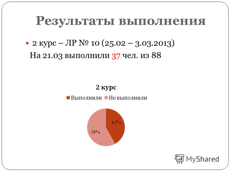 2 курс – ЛР 10 (25.02 – 3.03.2013) На 21.03 выполнили 37 чел. из 88 Результаты выполнения