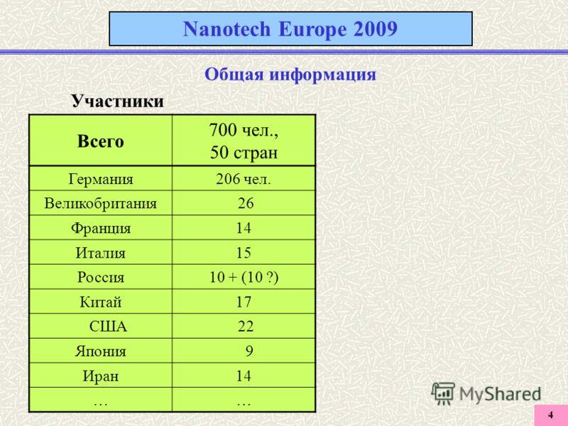 4 Nanotech Europe 2009 Общая информация Участники Всего 700 чел., 50 стран Германия206 чел. Великобритания 26 Франция14 Италия15 Россия10 + (10 ?) Китай17 США 22 Япония 9 Иран14 ……