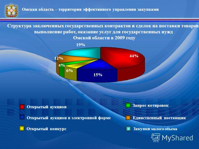 Структура заключенных государственных контрактов и сделок на поставки товаров, выполнение работ, оказание услуг для государственных нужд Омской области в 2009 году 44% 19% 12% 4% 6% 15% Открытый аукцион Открытый аукцион в электронной форме Открытый к