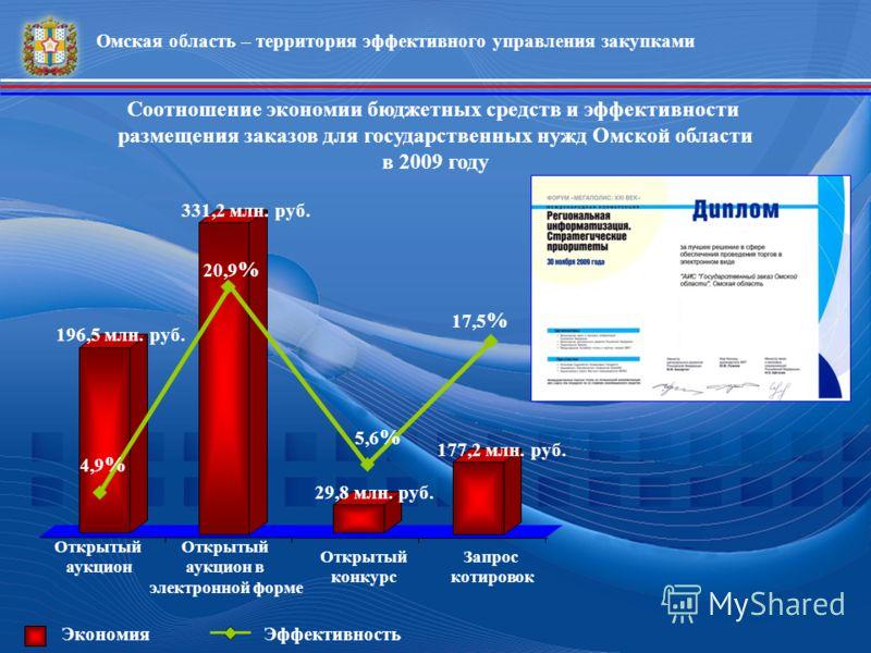Открытый аукцион Запрос котировок Открытый конкурс Открытый аукцион в электронной форме Соотношение экономии бюджетных средств и эффективности размещения заказов для государственных нужд Омской области в 2009 году 17,5 % ЭффективностьЭкономия 196,5 м