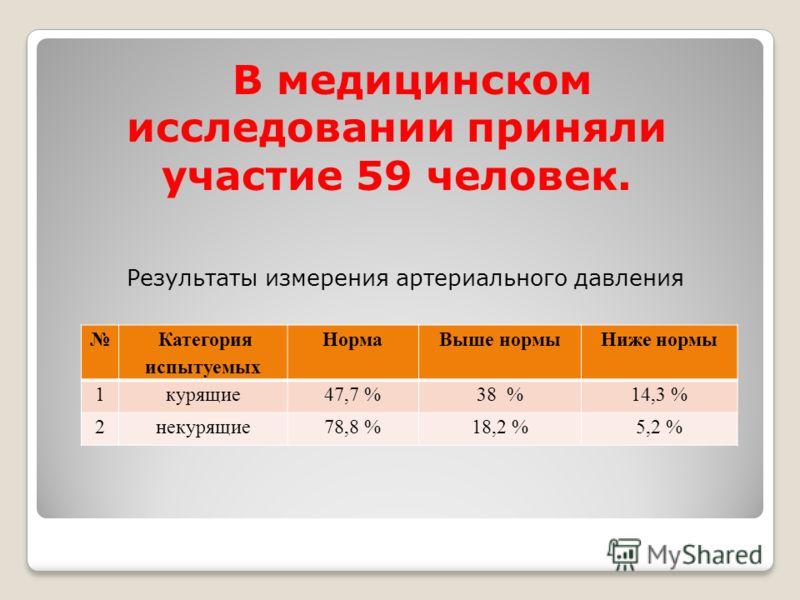 Результаты измерения артериального давления Категория испытуемых НормаВыше нормыНиже нормы 1курящие47,7 %38 %14,3 % 2некурящие78,8 %18,2 %5,2 % В медицинском исследовании приняли участие 59 человек.