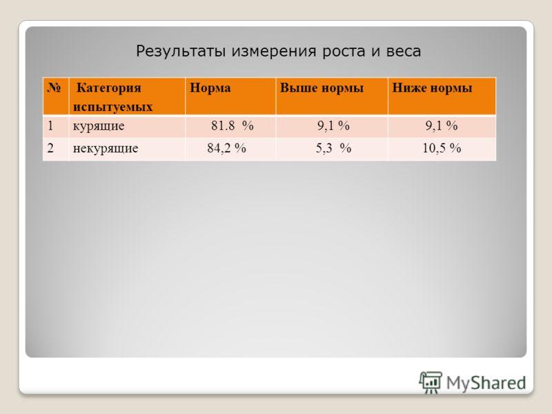 Результаты измерения роста и веса Категория испытуемых НормаВыше нормыНиже нормы 1курящие 81.8 % 9,1 % 2некурящие 84,2 % 5,3 %10,5 %
