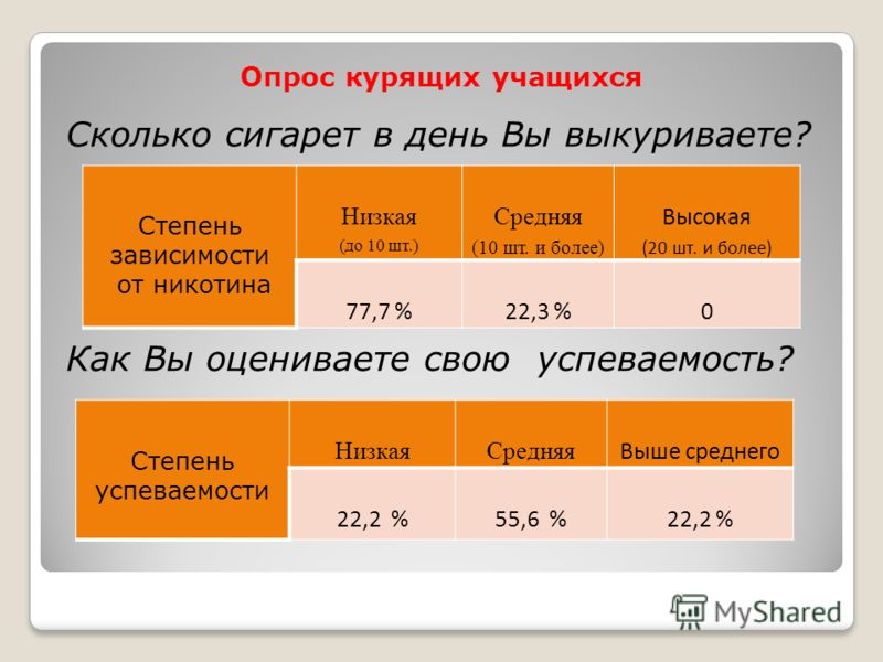 Опрос курящих учащихся Сколько сигарет в день Вы выкуриваете? Как Вы оцениваете свою успеваемость? Степень зависимости от никотина Низкая (до 10 шт.) Средняя (10 шт. и более) Высокая (20 шт. и более) 77,7 %22,3 %0 Степень успеваемости НизкаяСредняя В