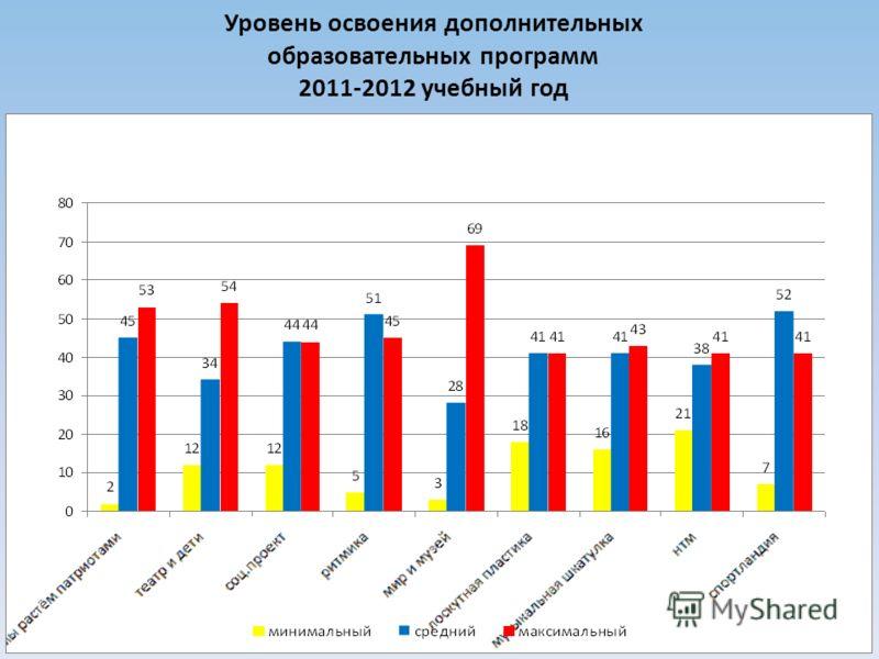 Уровень освоения дополнительных образовательных программ 2011-2012 учебный год
