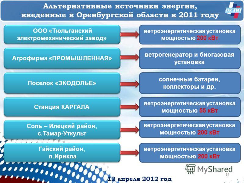 12 апреля 2012 год Альтернативные источники энергии, введенные в Оренбургской области в 2011 году ООО «Тюльганский электромеханический завод» ООО «Тюльганский электромеханический завод» Агрофирма «ПРОМЫШЛЕННАЯ» Поселок «ЭКОДОЛЬЕ» ветроэнергетическая