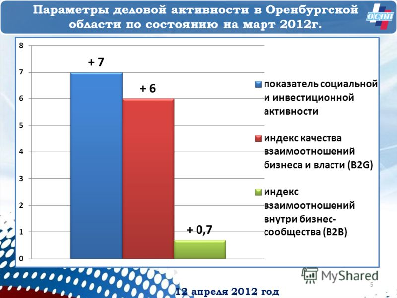 12 апреля 2012 год Параметры деловой активности в Оренбургской области по состоянию на март 2012г. 5