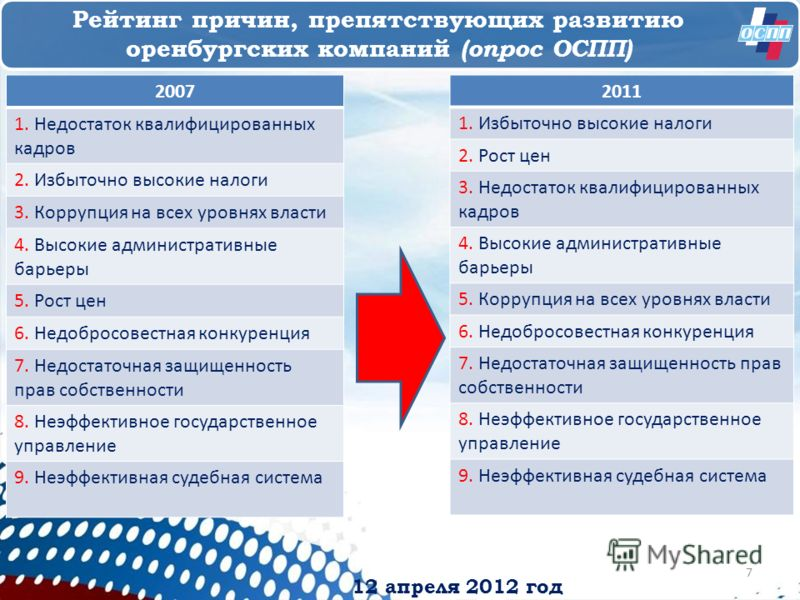 12 апреля 2012 год Рейтинг причин, препятствующих развитию оренбургских компаний (опрос ОСПП) 2007 1. Недостаток квалифицированных кадров 2. Избыточно высокие налоги 3. Коррупция на всех уровнях власти 4. Высокие административные барьеры 5. Рост цен
