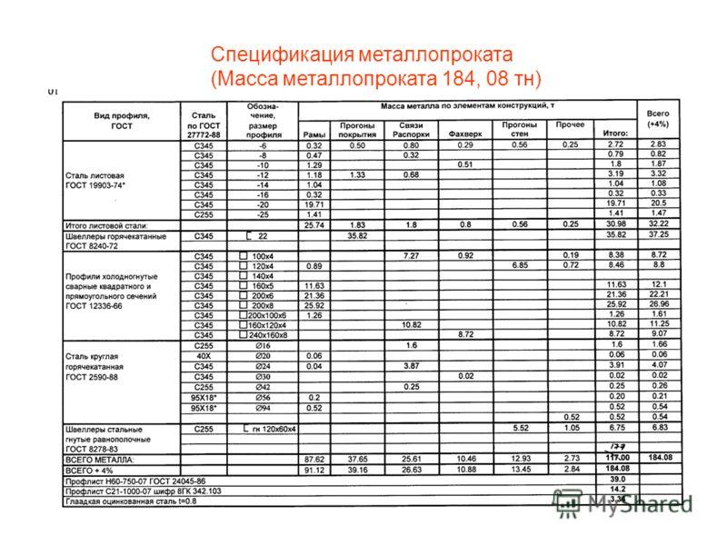 Спецификация металлопроката (Масса металлопроката 184, 08 тн)