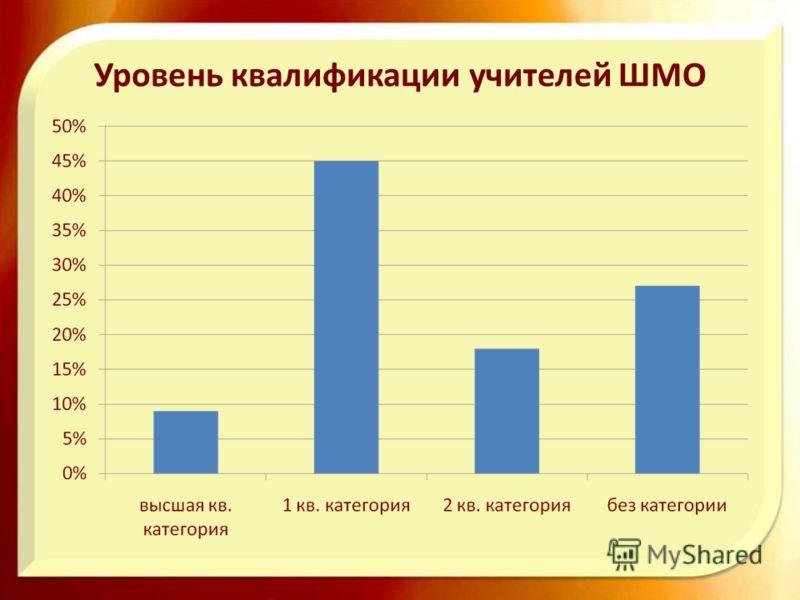 Уровень квалификации учителей ШМО