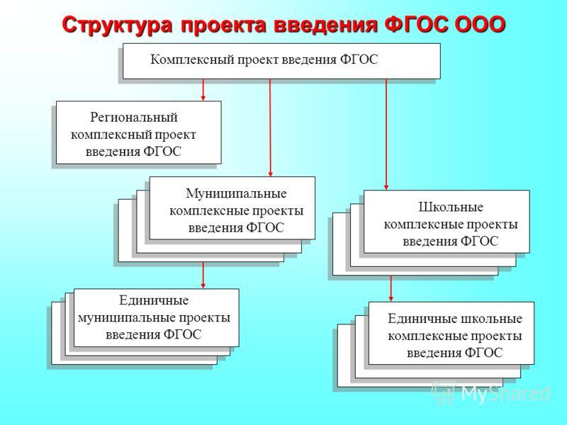 Структура проекта введения