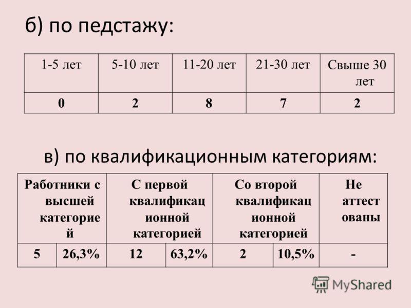 б) по педстажу: 1-5 лет5-10 лет11-20 лет21-30 летСвыше 30 лет 02872 в) по квалификационным категориям: Работники с высшей категорие й С первой квалификац ионной категорией Со второй квалификац ионной категорией Не аттест ованы 526,3%1263,2%210,5%-