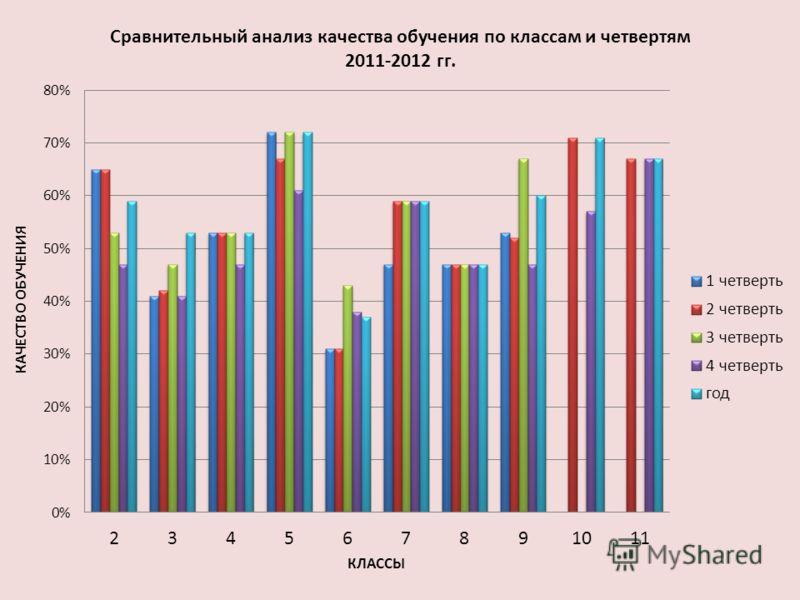 Сравнительный анализ качества обучения по классам и четвертям 2011-2012 гг.
