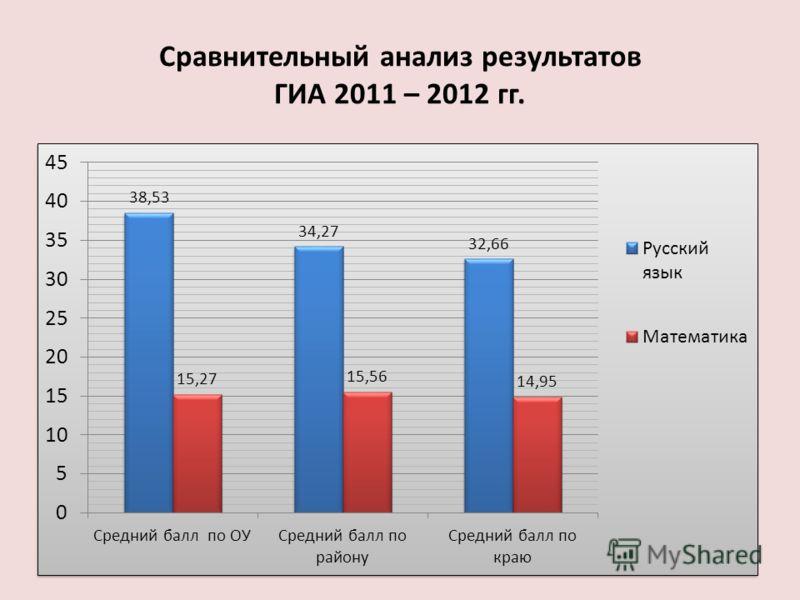 Сравнительный анализ результатов ГИА 2011 – 2012 гг.