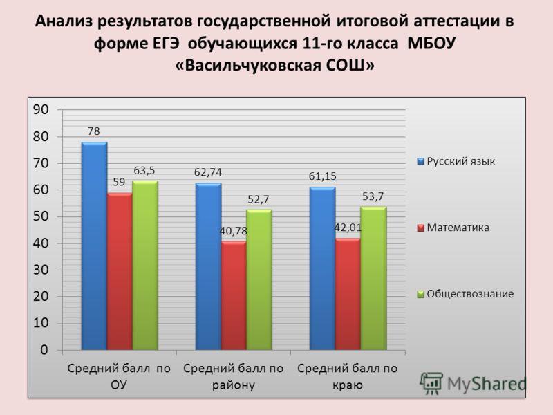 Анализ результатов государственной итоговой аттестации в форме ЕГЭ обучающихся 11-го класса МБОУ «Васильчуковская СОШ»