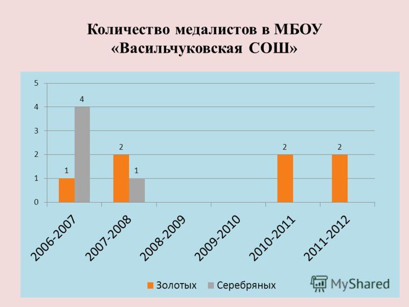 Количество медалистов в МБОУ «Васильчуковская СОШ»