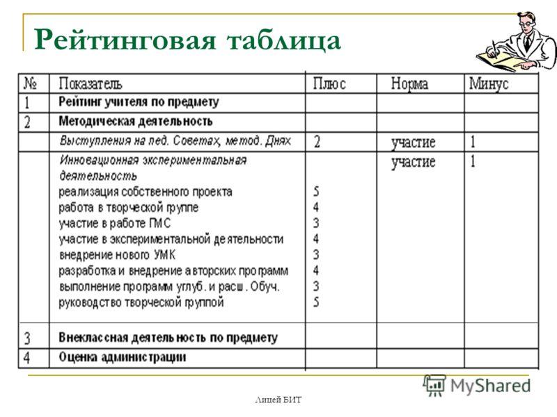 Рейтинговая таблица Лицей БИТ