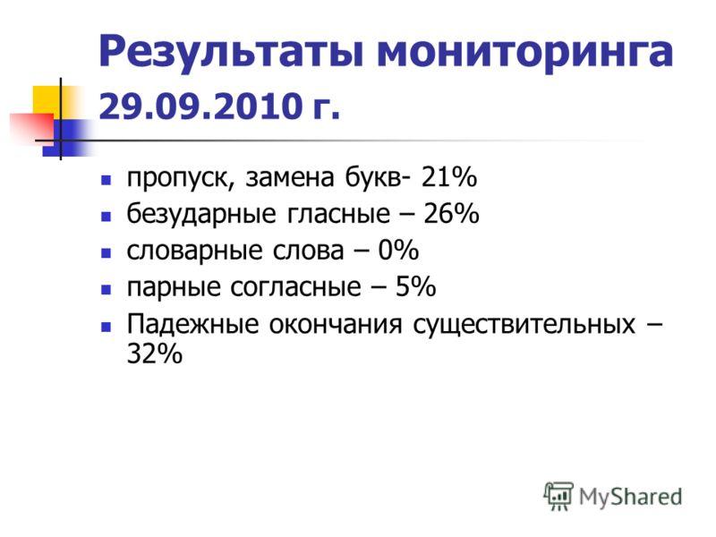 Результаты мониторинга 29.09.2010 г. пропуск, замена букв- 21% безударные гласные – 26% словарные слова – 0% парные согласные – 5% Падежные окончания существительных – 32%