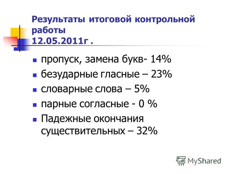 Результаты итоговой контрольной работы 12.05.2011г. пропуск, замена букв- 14% безударные гласные – 23% словарные слова – 5% парные согласные - 0 % Падежные окончания существительных – 32%