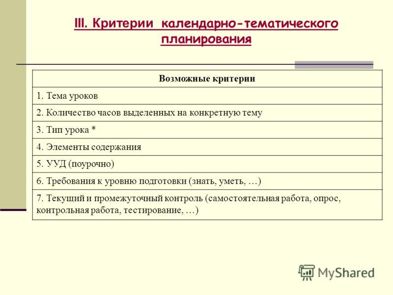III. Критерии календарно-тематического планирования Возможные критерии 1. Тема уроков 2. Количество часов выделенных на конкретную тему 3. Тип урока * 4. Элементы содержания 5. УУД (поурочно) 6. Требования к уровню подготовки (знать, уметь, … ) 7. Те