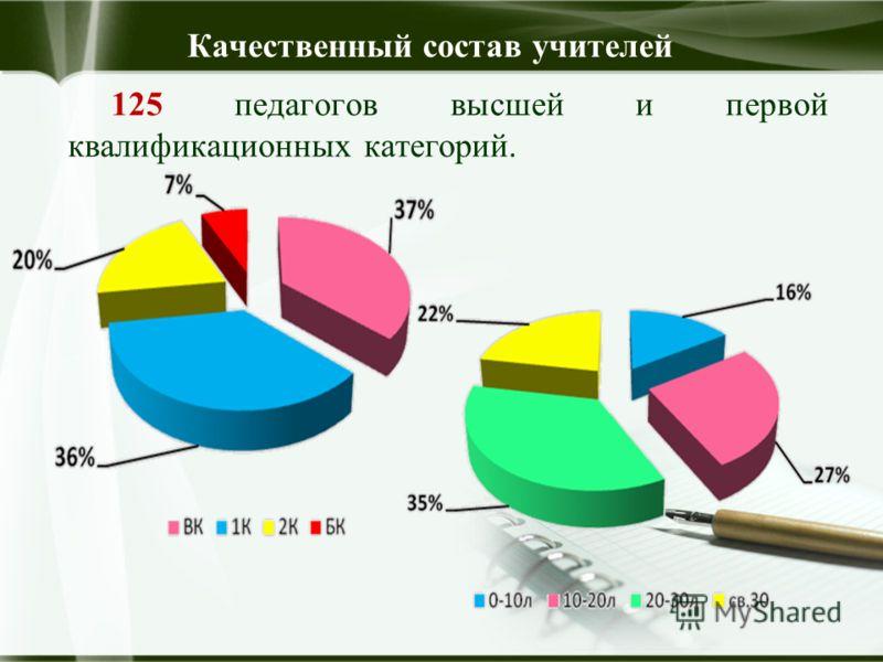 125 педагогов высшей и первой квалификационных категорий. Качественный состав учителей