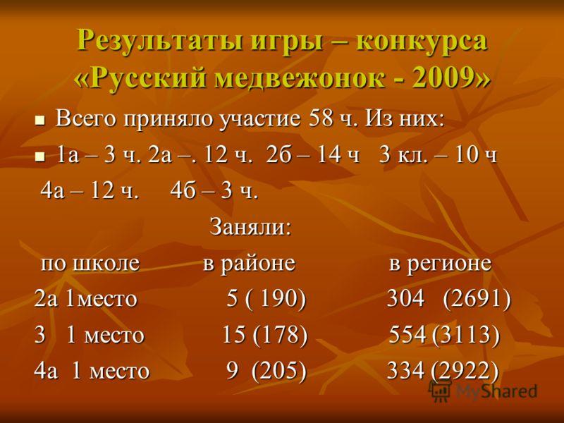 Результаты игры – конкурса «Русский медвежонок - 2009» Всего приняло участие 58 ч. Из них: Всего приняло участие 58 ч. Из них: 1а – 3 ч. 2а –. 12 ч. 2б – 14 ч 3 кл. – 10 ч 1а – 3 ч. 2а –. 12 ч. 2б – 14 ч 3 кл. – 10 ч 4а – 12 ч. 4б – 3 ч. 4а – 12 ч. 4