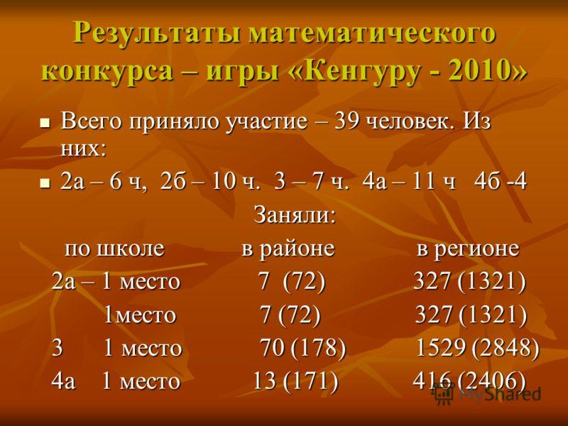 Результаты математического конкурса – игры «Кенгуру - 2010» Всего приняло участие – 39 человек. Из них: Всего приняло участие – 39 человек. Из них: 2а – 6 ч, 2б – 10 ч. 3 – 7 ч. 4а – 11 ч 4б -4 2а – 6 ч, 2б – 10 ч. 3 – 7 ч. 4а – 11 ч 4б -4 Заняли: За