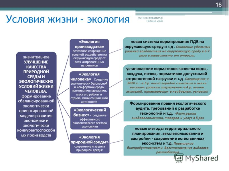 Условия жизни - экология Минэкономразвития России, 2008 16 значительное УЛУЧШЕНИЕ КАЧЕСТВА ПРИРОДНОЙ СРЕДЫ И ЭКОЛОГИЧЕСКИХ УСЛОВИЙ ЖИЗНИ ЧЕЛОВЕКА, формирование сбалансированной экологически ориентированной модели развития экономики и экологически кон