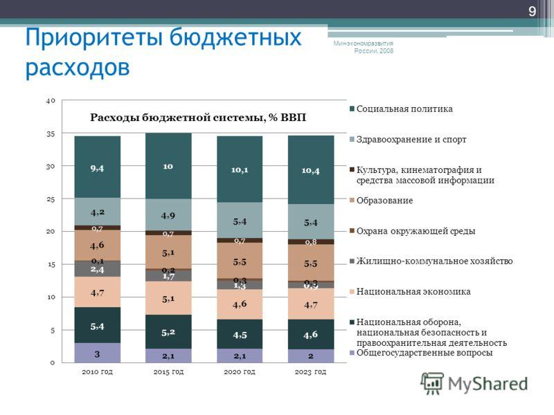 Минэкономразвития России, 2008 9 Приоритеты бюджетных расходов