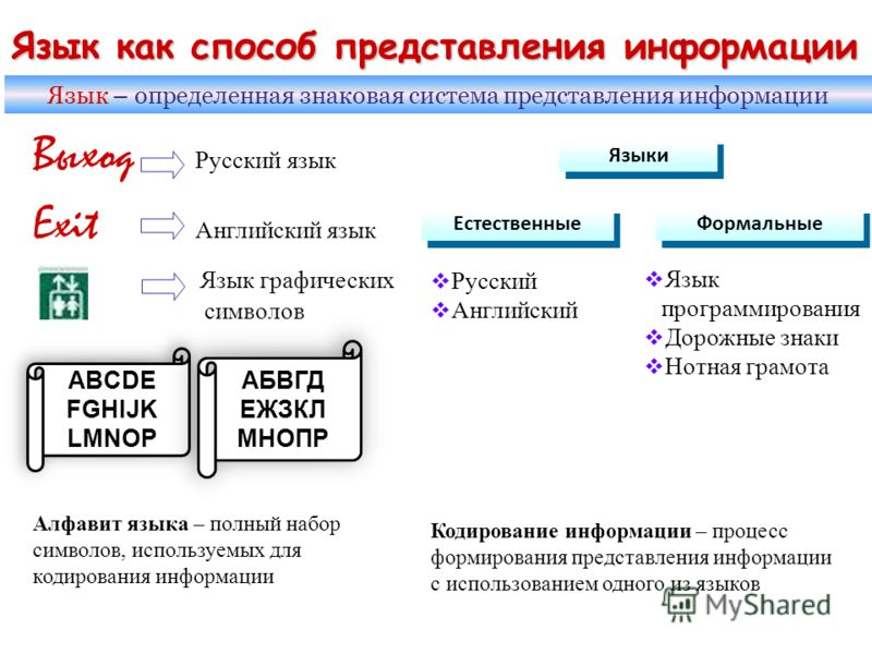 Язык как способ представления информации Выход Русский язык Exit Английский язык Язык графических символов Язык – определенная знаковая система представления информации Языки Естественные Формальные Русский Английский Язык программирования Дорожные з