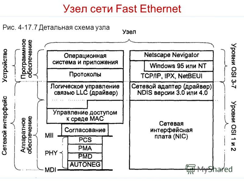 Узел сети Fast Ethernet Рис. 4-17.7 Детальная схема узла