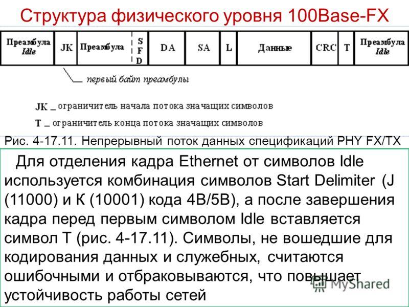 Структура физического уровня 100Base-FX Для отделения кадра Ethernet от символов Idle используется комбинация символов Start Delimiter (J (11000) и К (10001) кода 4В/5В), а после завершения кадра перед первым символом Idle вставляется символ T (рис.