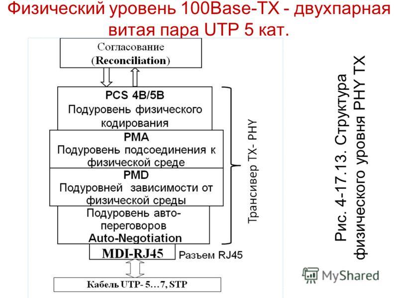 Физический уровень 100Base-TХ - двухпарная витая пара UTP 5 кат. Рис. 4-17.13. Структура физического уровня PHY TX