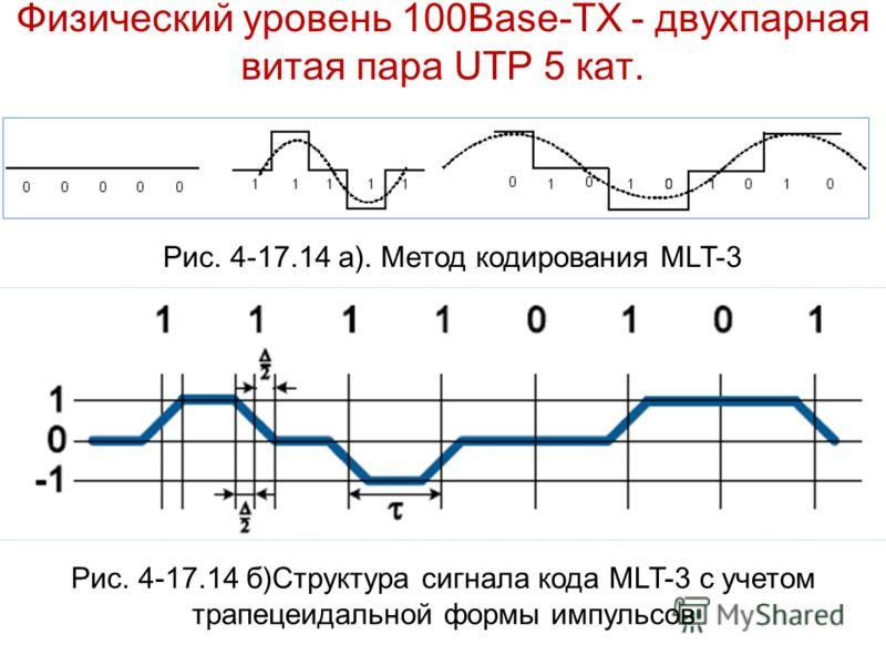Физический уровень 100Base-TХ - двухпарная витая пара UTP 5 кат. Рис. 4-17.14 а). Метод кодирования MLT-3 Рис. 4-17.14 б)Структура сигнала кода MLT-3 с учетом трапецеидальной формы импульсов