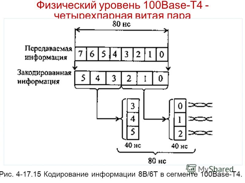 Физический уровень 100Base-T4 - четырехпарная витая пара Рис. 4-17.15 Кодирование информации 8B/6T в сегменте 100Base-T4.