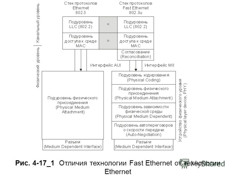 Рис. 4-17_1 Отличия технологии Fast Ethernet от технологии Ethernet