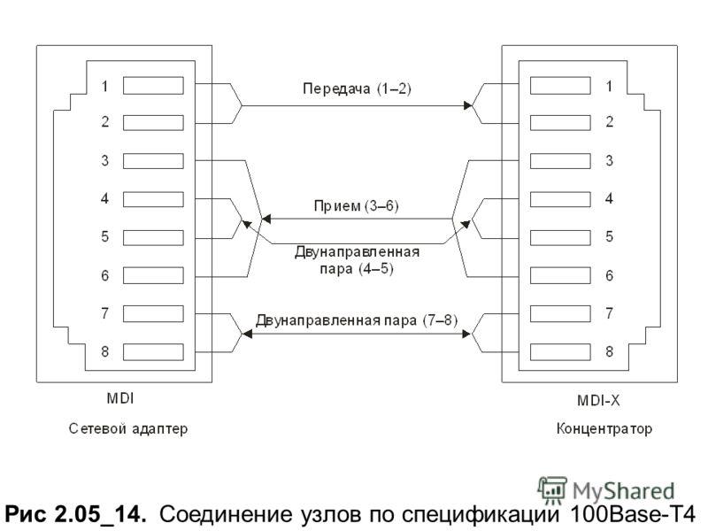 Рис 2.05_14. Соединение узлов по спецификации 100Base-T4