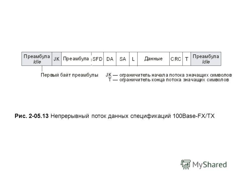 Рис. 2-05.13 Непрерывный поток данных спецификаций 100Base-FX/TX