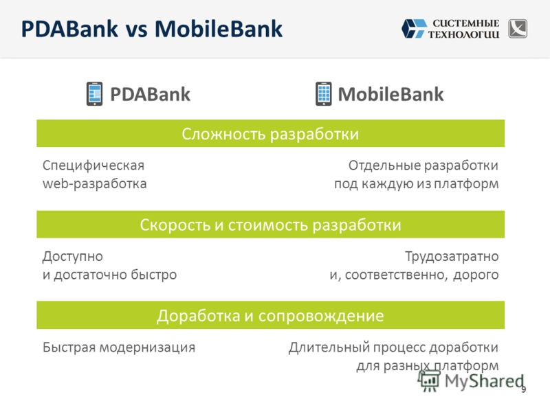 PDABankMobileBank Сложность разработки Специфическая web-разработка Отдельные разработки под каждую из платформ Скорость и стоимость разработки Доступно и достаточно быстро Трудозатратно и, соответственно, дорого Доработка и сопровождение Быстрая мод