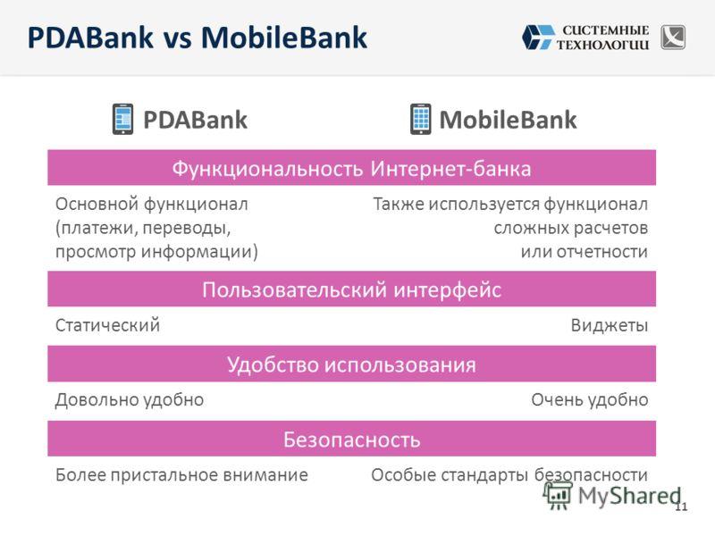 PDABankMobileBank Функциональность Интернет-банка Основной функционал (платежи, переводы, просмотр информации) Также используется функционал сложных расчетов или отчетности Пользовательский интерфейс СтатическийВиджеты Удобство использования Довольно